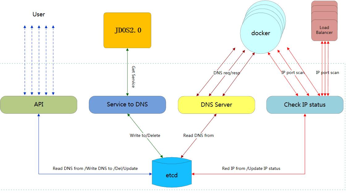 京东618:商城分布式智能容器DNS实践