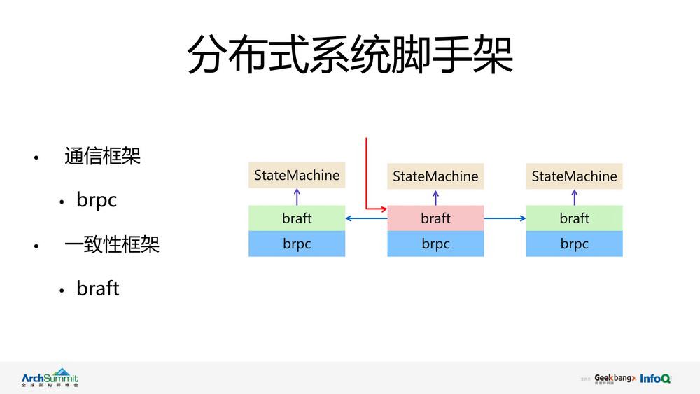 利用braft快速搭建高性能分布式系统
