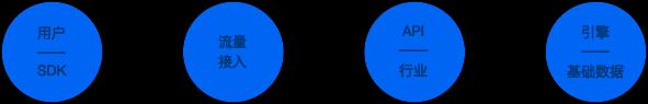 高德云图异步反应式技术架构探索和实践