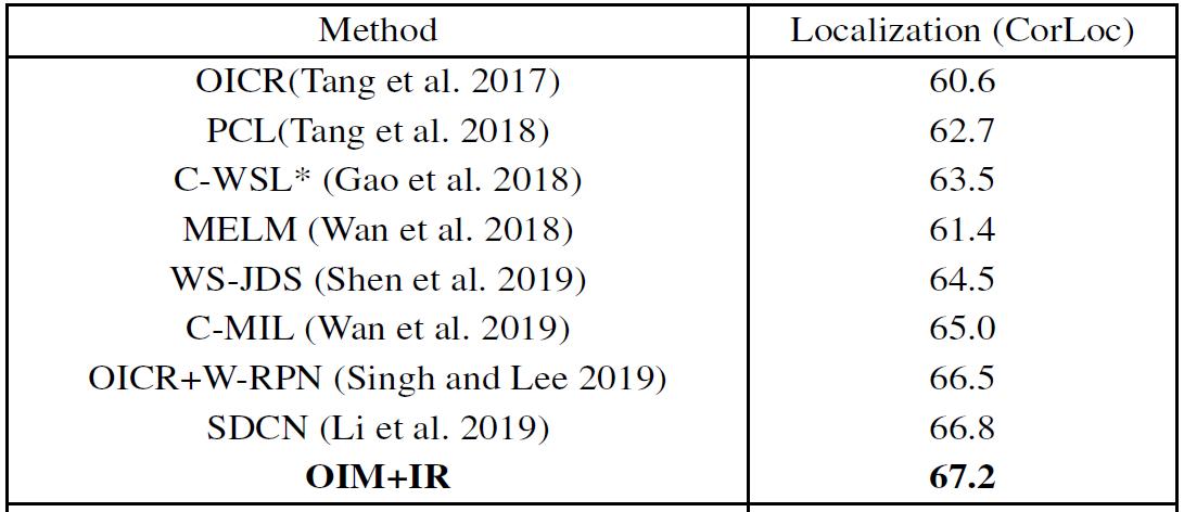 AAAI 2020论文解读:商汤科技提出新弱监督目标检测框架