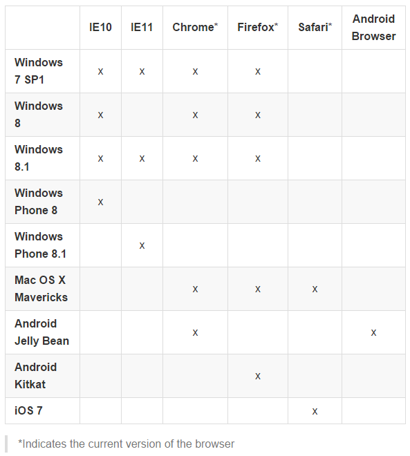 微软 WinJS 3.0支持多平台