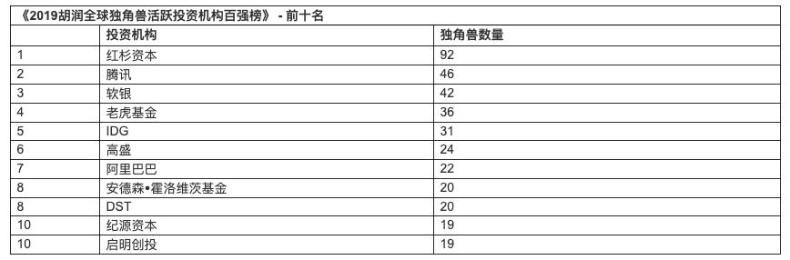 《2019胡润全球独角兽榜》发布:中国独角兽占据前三,总数量超过美国成全球第一