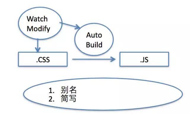 ReactMix:基于HTML+JS+CSS写APP的最佳实践