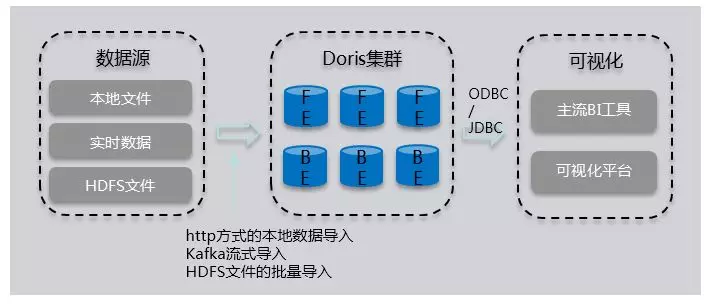 Apache Doris (Incubating) 原理与实践