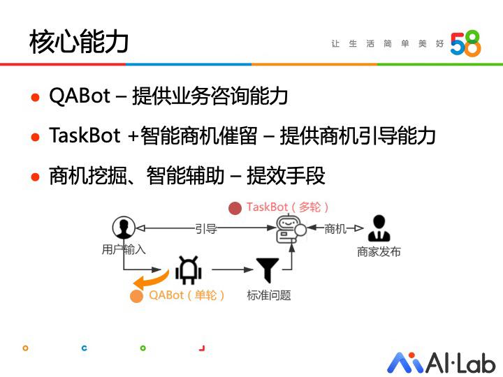 58同城对话机器人应用实践:本地生活服务场景中的商家智能助手