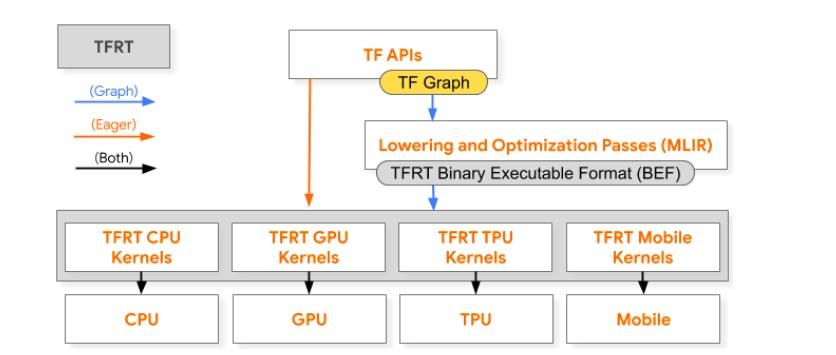 Google开源新TensorFlow运行时TFRT,将取代现有运行时