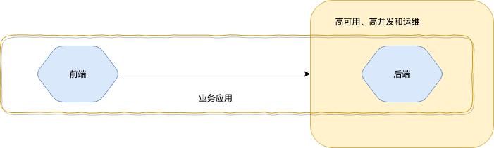 浅析基于 Serverless 的前后端一体化框架