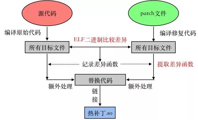应用程序热补丁(二): 自动生成热补丁