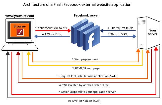 基于Facebook和Flash平台的应用架构解析(三)
