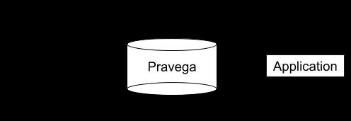 在流式系统中如何引入Watermark支持:以Pravega和Flink为例