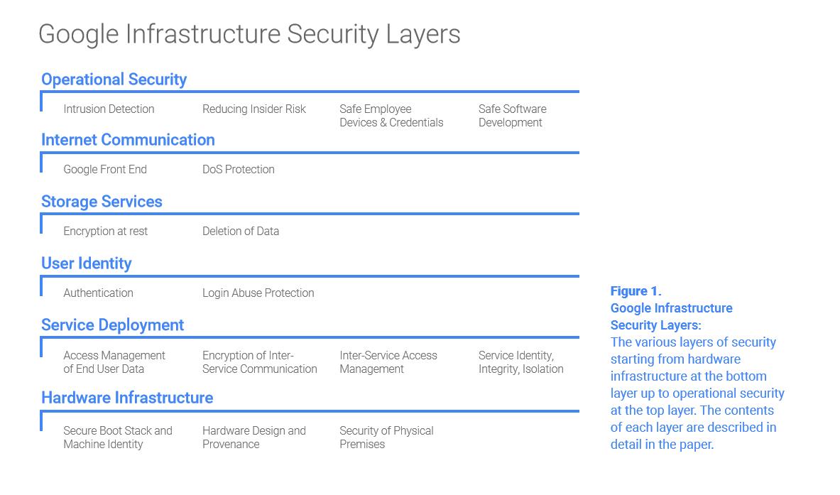 全解Google(谷歌)基础设施架构安全设计