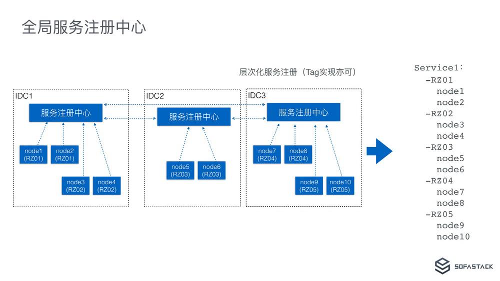 异地多活单元化架构下的微服务体系