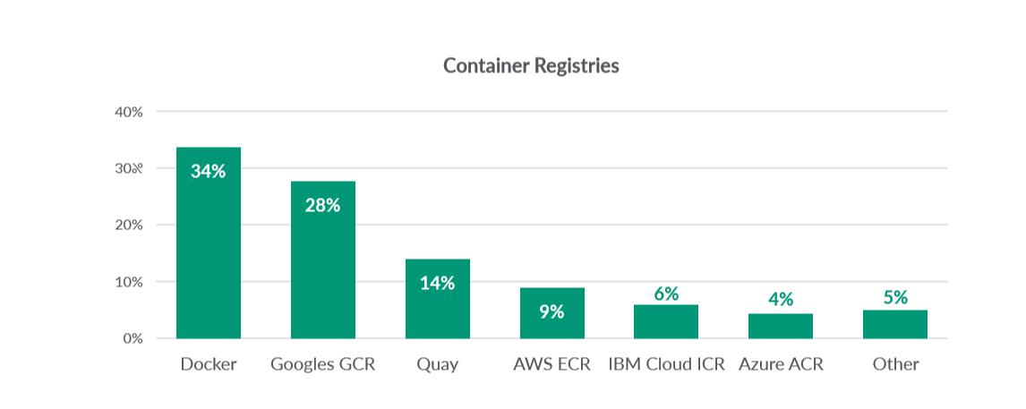 2019年容器使用报告:Docker 和 Kubernetes 优势明显
