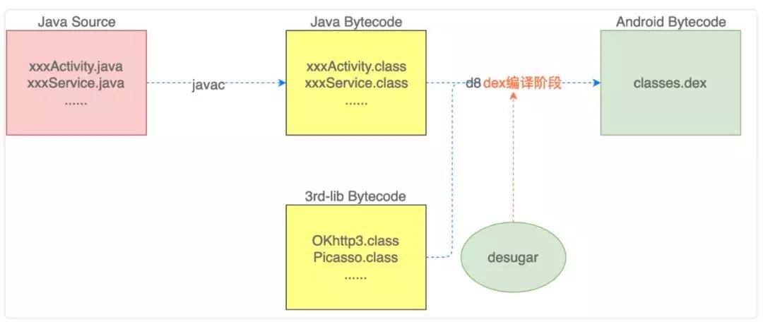 Android兼容Java 8语法特性的原理分析