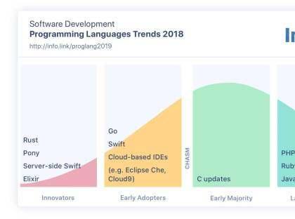 Rust兴起,Python兴趣正浓丨InfoQ编程语言趋势报告