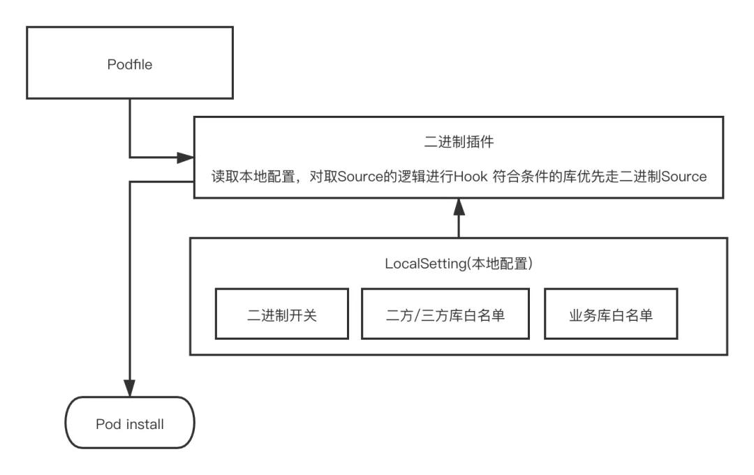 有赞iOS-基于二进制的编译提效策略
