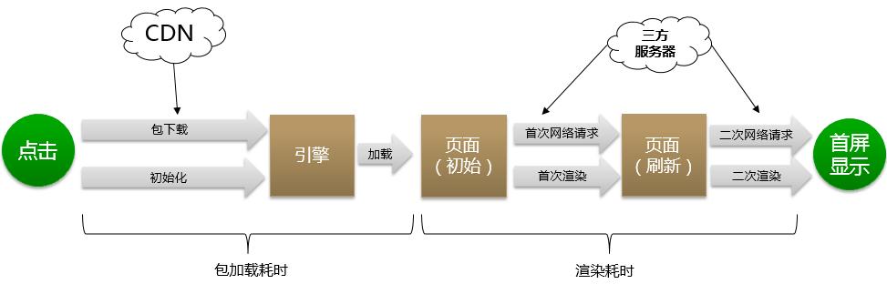 华为快应用引擎技术架构详解