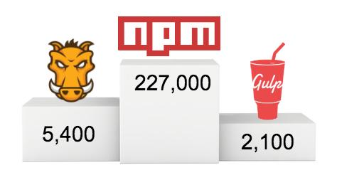 我为何放弃Gulp与Grunt,转投npm scripts(上)