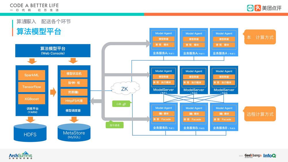 一站式机器学习平台架构的搭建