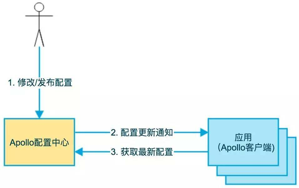 开源配置中心Apollo的设计与实现
