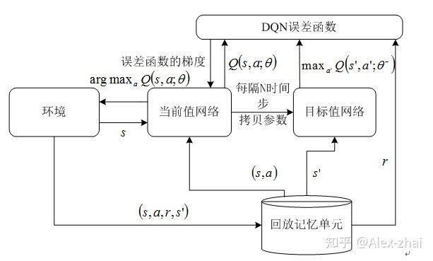 Tensorflow2.0实现Deep-Q-Network