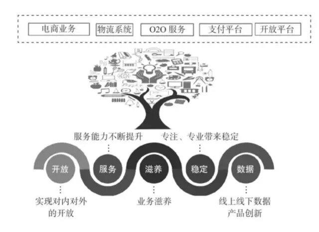 白话中台战略(一):中台是个什么鬼?
