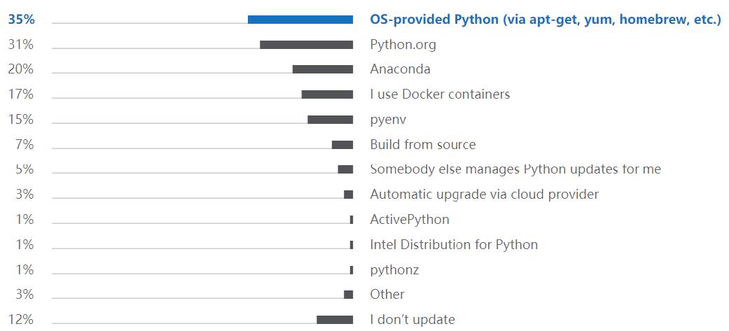 Python 2019年开发者调查报告