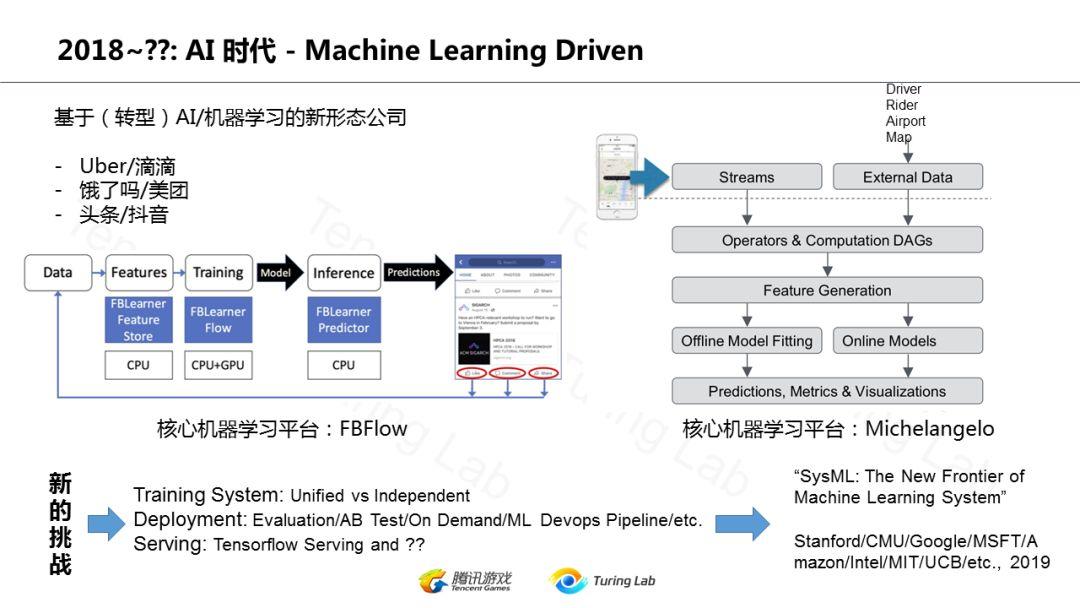 张力柯:从技术演变的角度看互联网后台架构