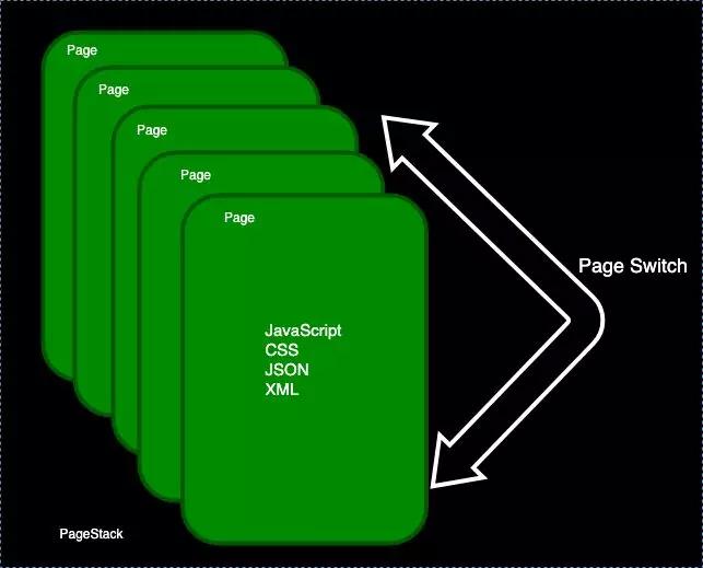 移动端小程序框架面面观
