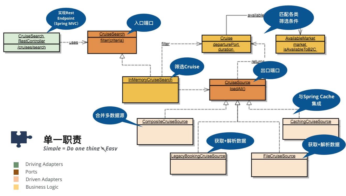 端口和适配器架构——DDD好帮手