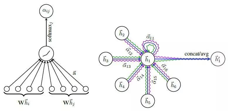 唯品会安全图卷积算法简介及应用