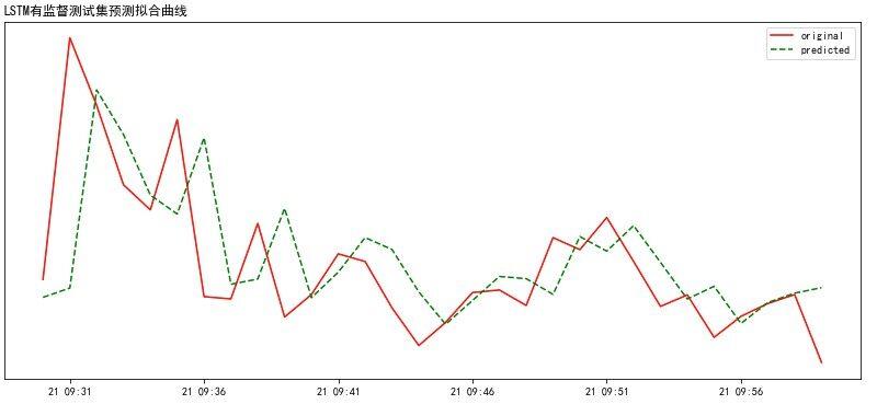 基于机器学习的流量波动趋势预测实践