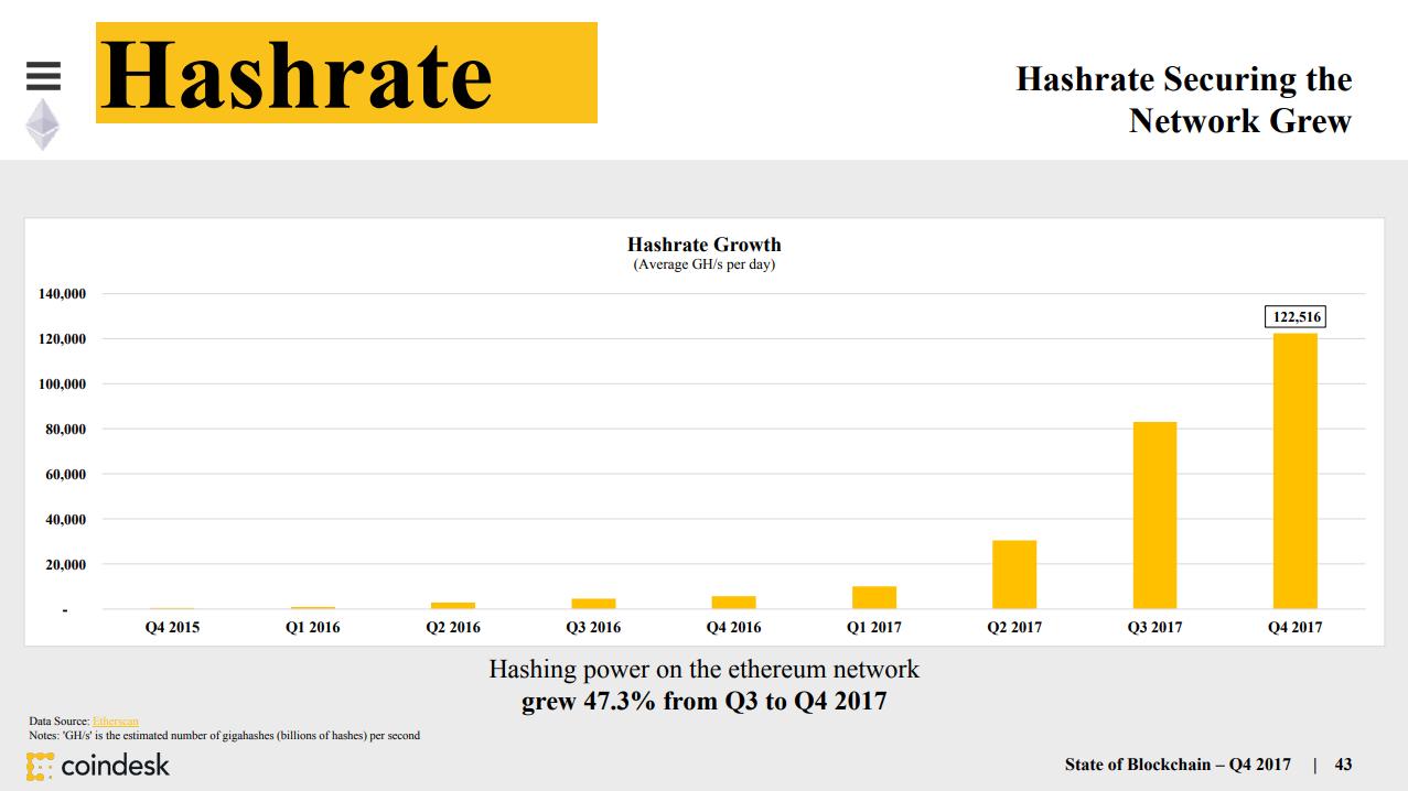 Coindesk 2018区块链状态报告