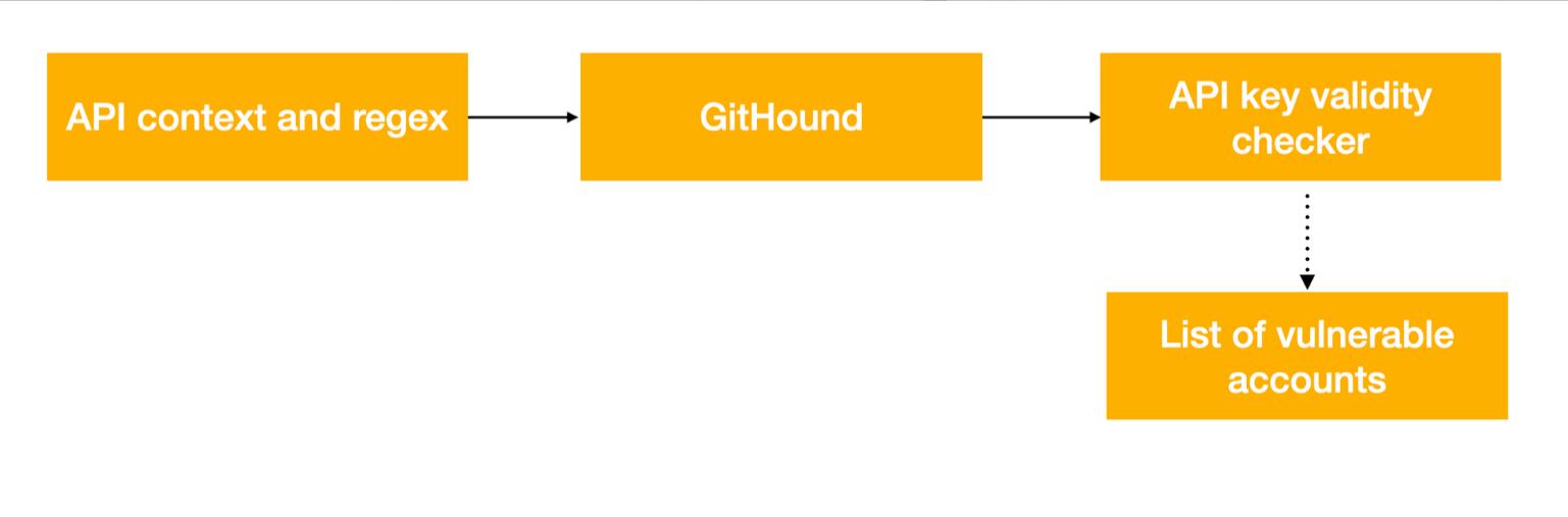 我在GitHub找Bug:如何轻松赚到10000美元
