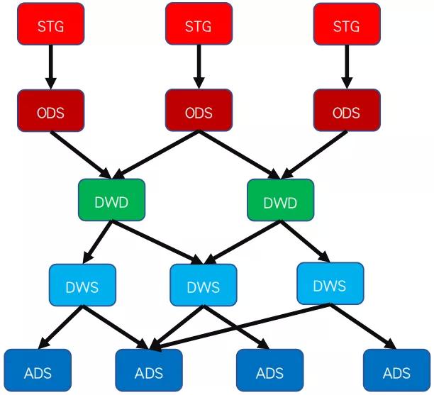 数据仓库系统建设中的工作流及优化