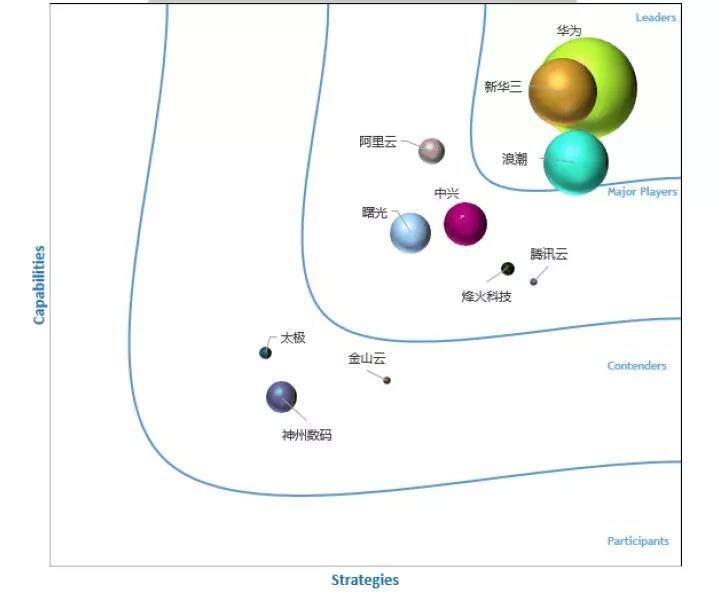 年度报告:国内云计算市场趋势汇编