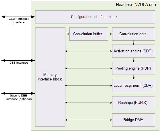 全球首个软硬件推理平台NVDLA编译器正式开源,可在云端自主设计推理用AI芯片