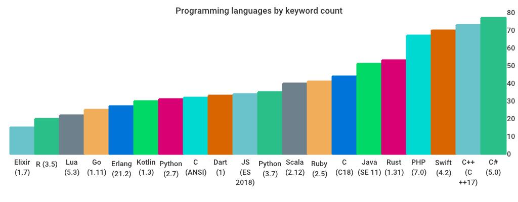 有趣的编程语言:Go 语言的启动时间是 C 语言的300多倍,C# 的关键字最多