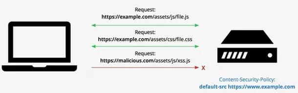 怎样强化你的HTTP 安全标头?