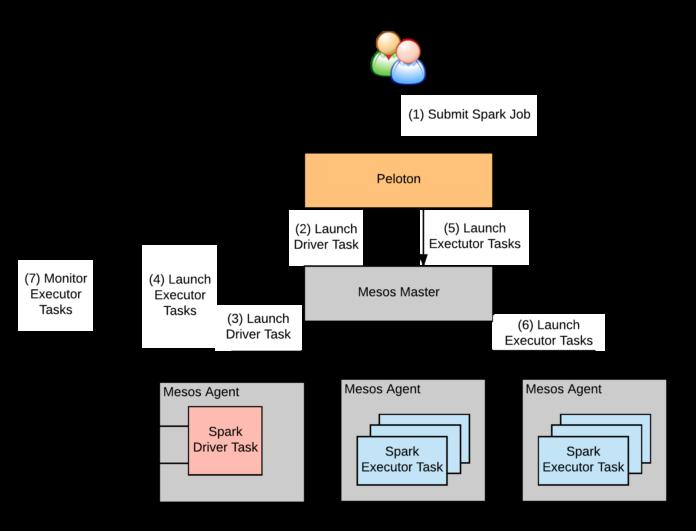 Peloton:优步开源的统一资源调度器