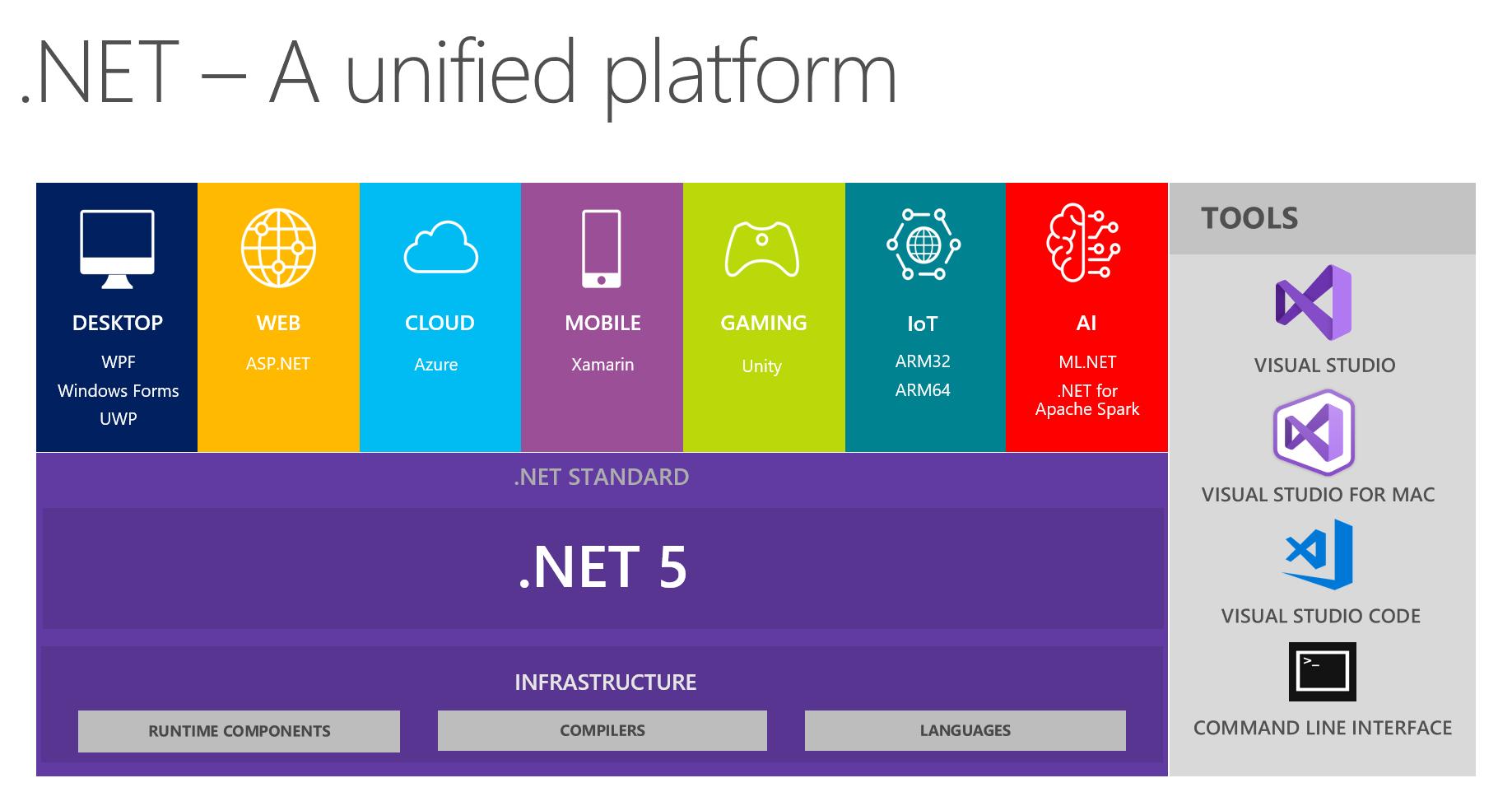 .NET Core 的过去、现在和未来