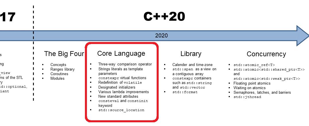 C++20:核心语言