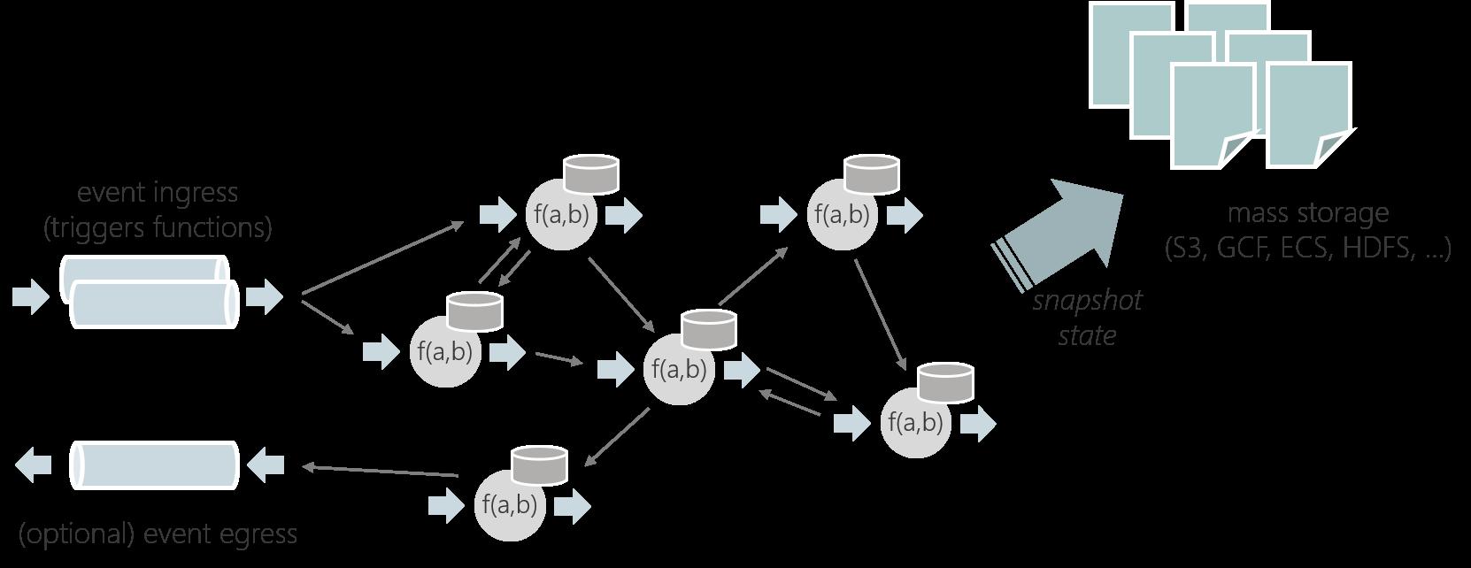 Stateful Functions开源:集成了Flink和FaaS的流处理优点