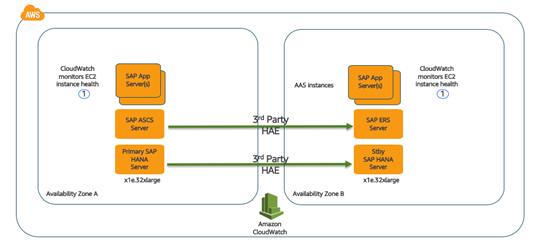 在 AWS 上使用 SUSE HAE 架构高可用的 SAP 系统