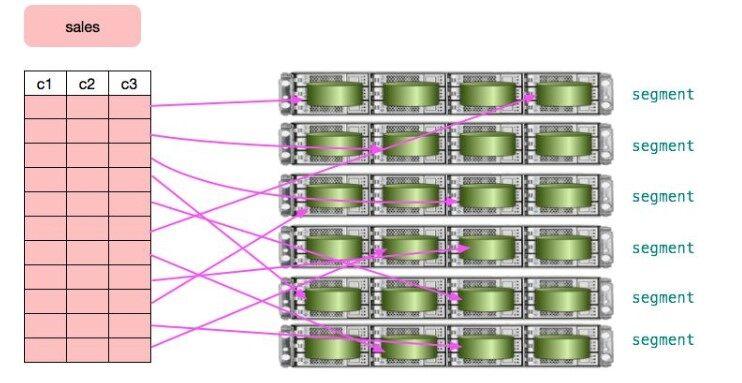Greenplum :基于 PostgreSQL 的分布式数据库内核揭秘(上篇)