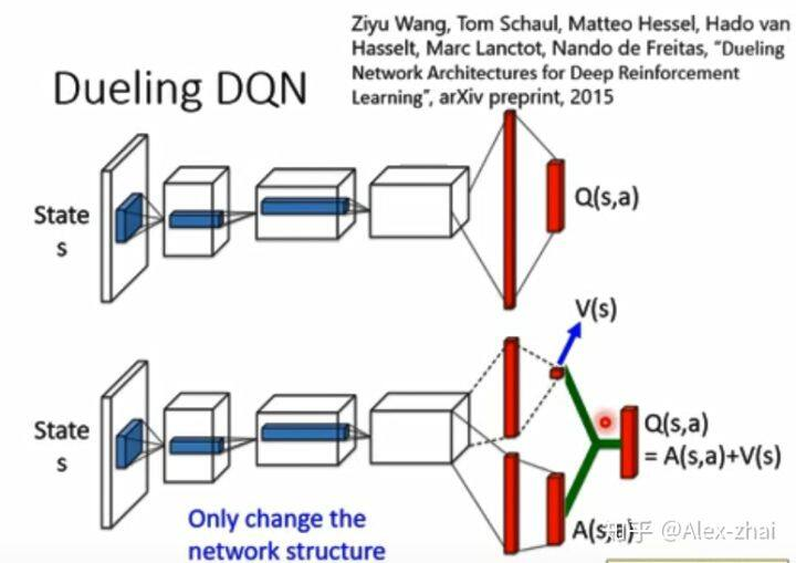 李宏毅深度强化学习课程:Deep Q-learning Advanced Tips