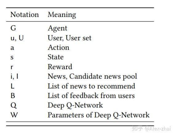 DRN: 将深度强化学习应用到新闻推荐