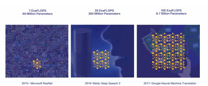 让AI简单且强大:深度学习引擎OneFlow技术实践