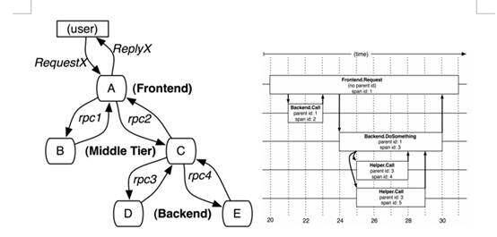 """Istio调用链埋点原理剖析—是否真的""""零修改""""?"""