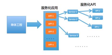 """微服务架构时代,运维体系建设为什么要以""""应用""""为核心?"""